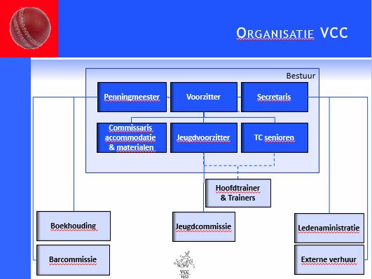 organogram_vcc_2015